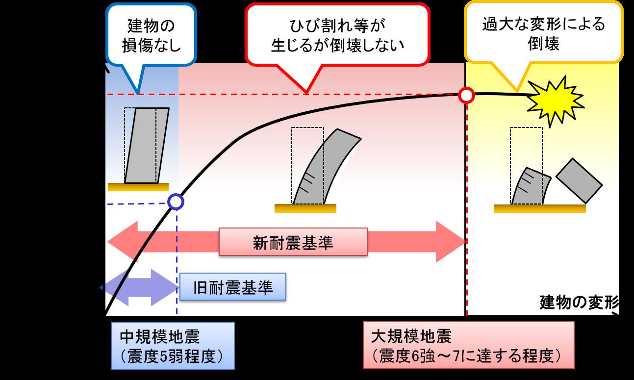 旧耐震基準 → 震度5程度で建物の損傷がない。 新耐震基準 → 震度5程度から震度6強以上の地震で建物が倒壊しない。